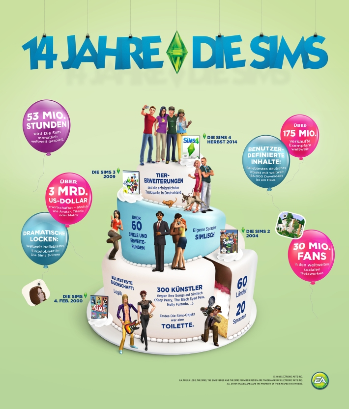 14 Jahre Die Sims Infografik _04022014
