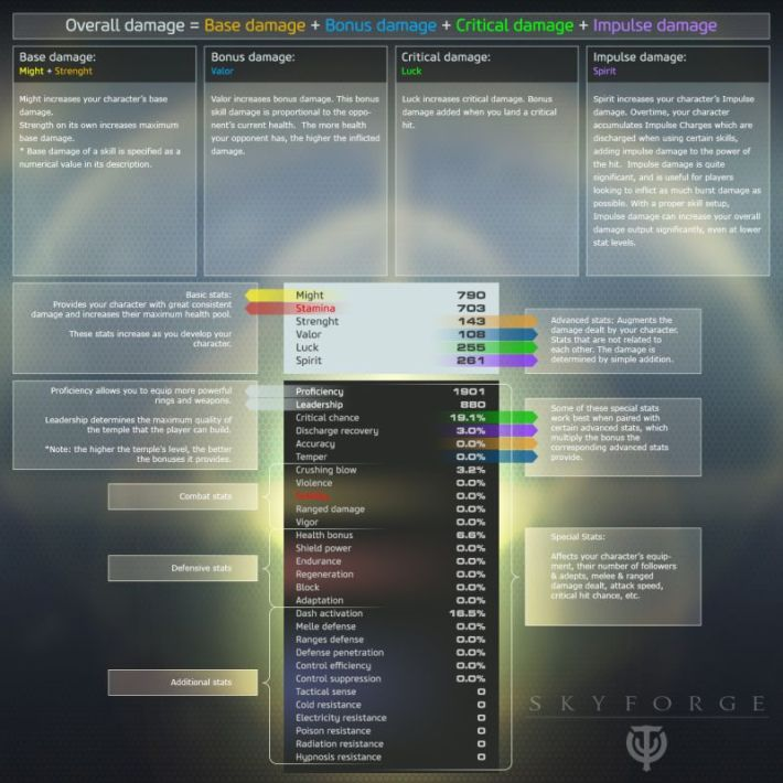 SF_Stats_And_Abilities_001